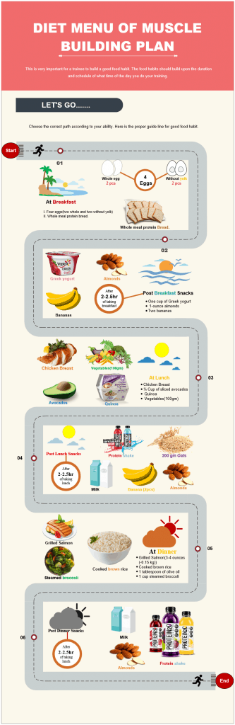 Diet Menu of Muscle Building Plan